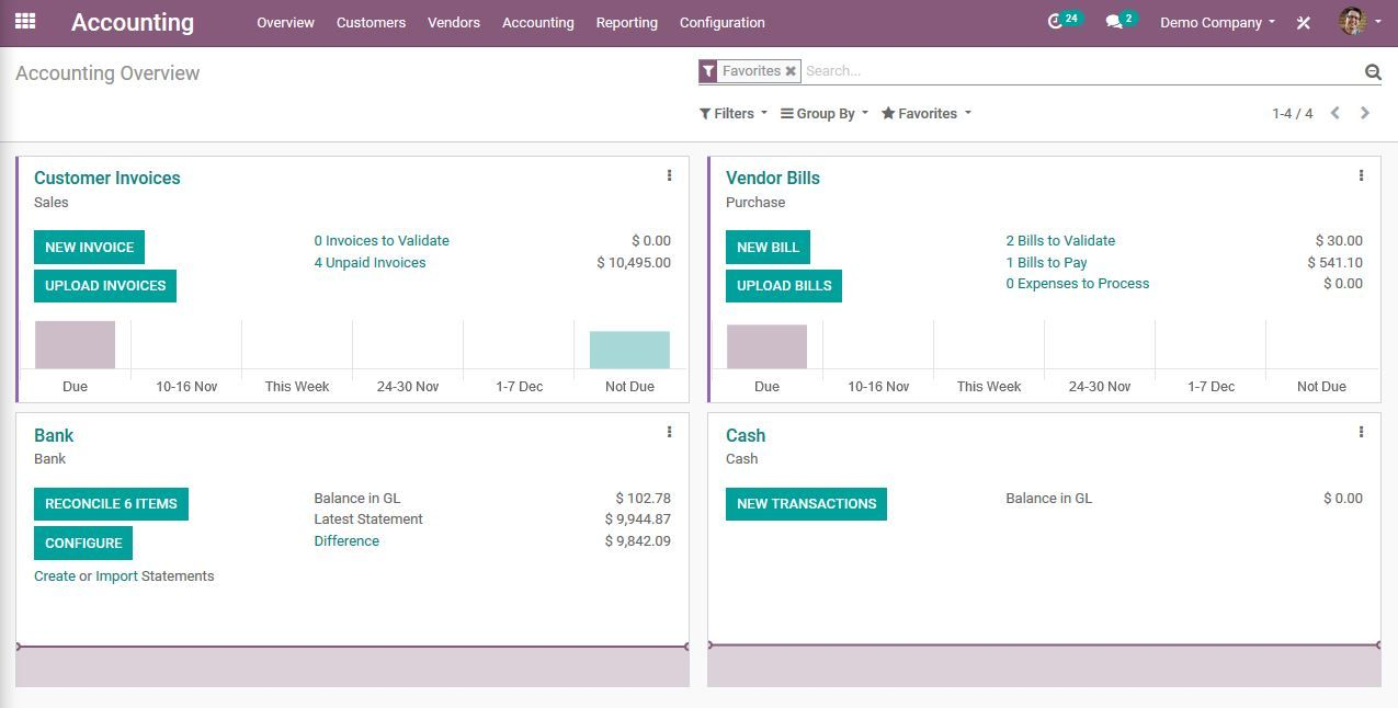 Das Dashboard im Odoo Accounting Modul