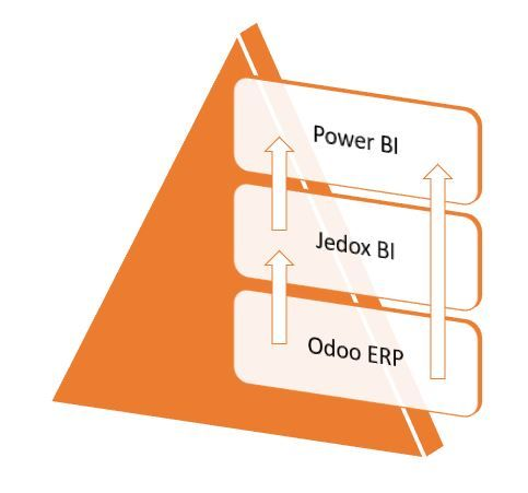 Integration of Power BI with Odoo and Jedox