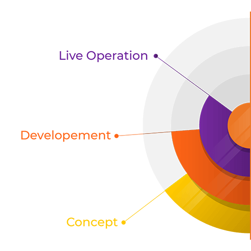 From concept to live operation