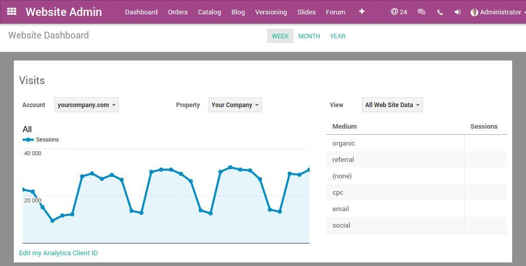 Google Analytics in Odoo